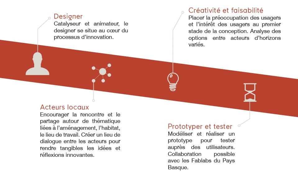 design-lab-nos-atouts-kazuo
